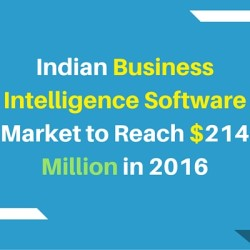 Indian BI software Market has reached $214 Million in 2016